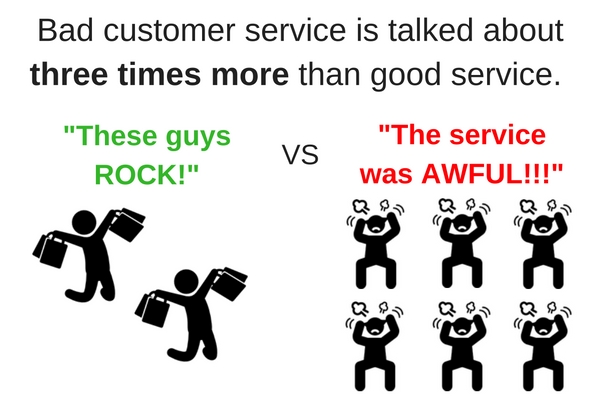 Bad customer service spreads word of mouth.