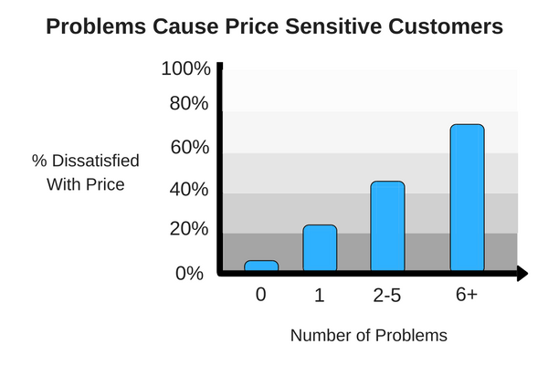 Bad customer service causes price sensitivity.