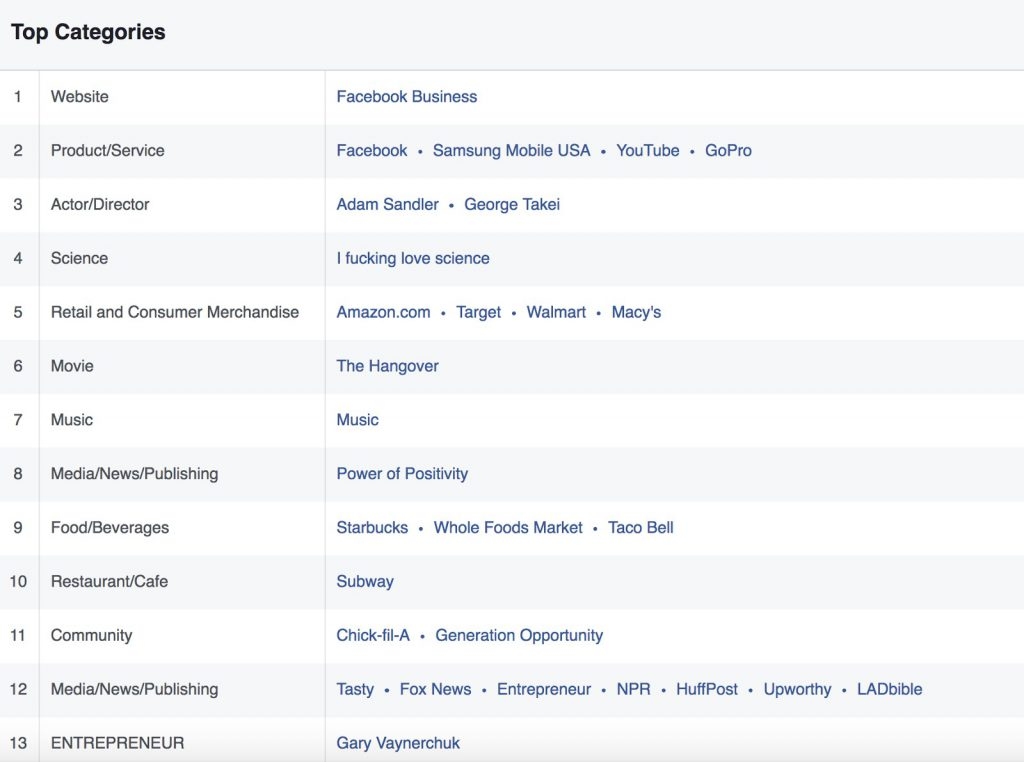 Facebook top categories