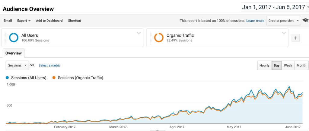 OptimizePrime's SEO Growth