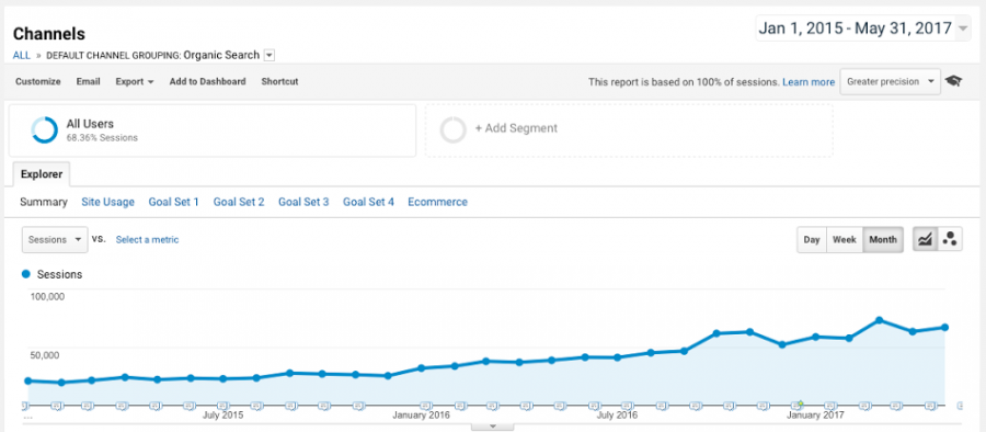 Proof that using search engines as a marketing channel provides massive growth over time