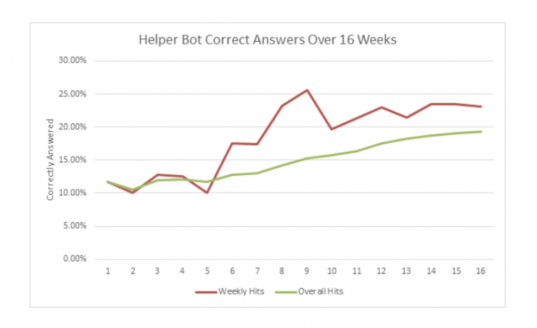 bot-accuracy-over-time