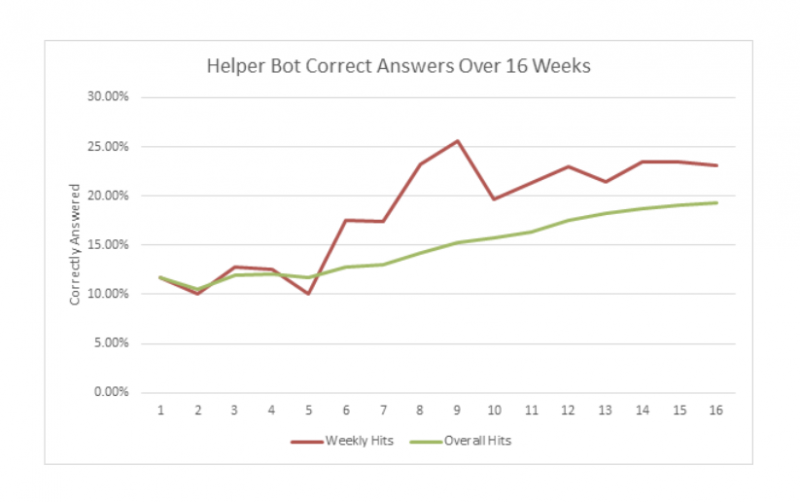 Bot Accuracy Over Time
