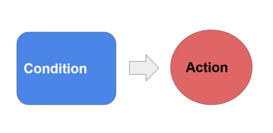marketing automation condition action diagram