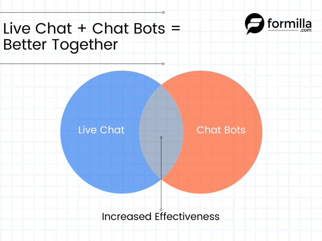live-chat-chat-bots-better-together-formilla